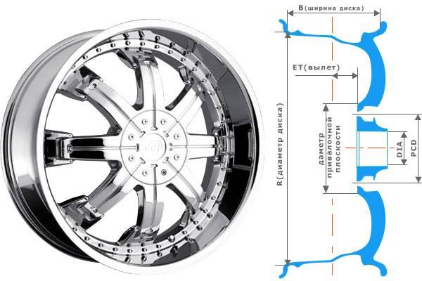 Некоторые аспекты подбора колесных дисков с фото