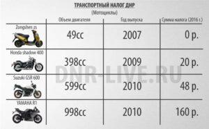 Транспортный налог в ДНР на мотоциклы