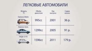 Транспортный налог в ДНР на легковые автомобили