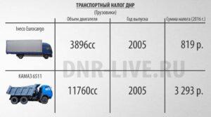 Транспортный налог в ДНР на грузовики