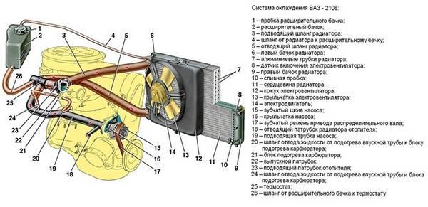 Самостоятельный ремонт и замена помпы на автомобилях ВАЗ 2108-099 с фото